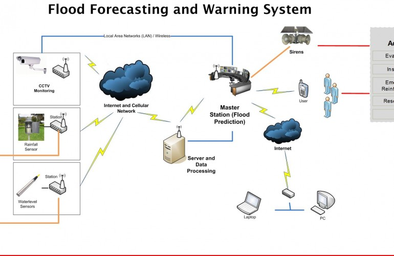 Flood Forecasting and Warning System